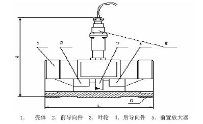 hxhx涡轮流量传感器hxlwgy系列