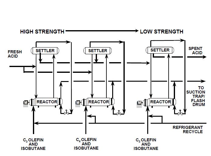 硫酸烷基化装置中酸浓分析仪在硫酸烷基化中工艺应用 在标准燃油精制工艺中,异丁烷将和低分子量烯烃-通常是丙烯和丁烯的初级混合物-在强酸催化下烷基化。催化剂要么是浓硫酸、要么是氢氟酸。强酸将会催化生成高分子量的燃油,高分子量燃油具有稳定性好、清洁燃烧、抗爆震性好的优点。 反应完成后,混合物将被输送到酸分离槽,在这里,酸和碳氢化合物将被分开,酸被循环使用。烷基化通常被用来提高汽油的辛烷值。 E-Scan Refractometer通常被用来在线检测废酸的浓度。新鲜酸的浓度通常在85%-100%、温度15&de