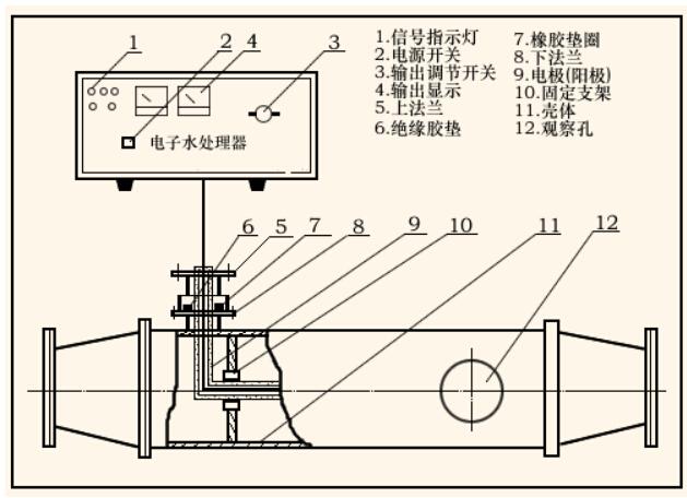嘉兴电子水处理器安装方法: 1.根据现场情况选择垂直安装或水平安装,切断原来进水管道,把设备串接在原进水管道之中。 2.设备和进水出水管道为非绝缘连接。须良好接地,以防电磁辐射。 3.为便于经过处理的水及时进入炉内,设备安装位置应离锅炉、中央空调主机越近越好,并注意离热源稍远和良好通风。 f