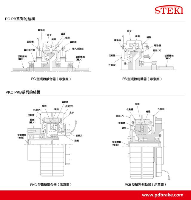 磁粉式制动器结构图-steki堂奕