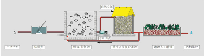 和田农村小型污水处理装置设备选择yc