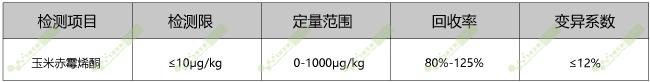 玉米赤霉烯酮技术参数